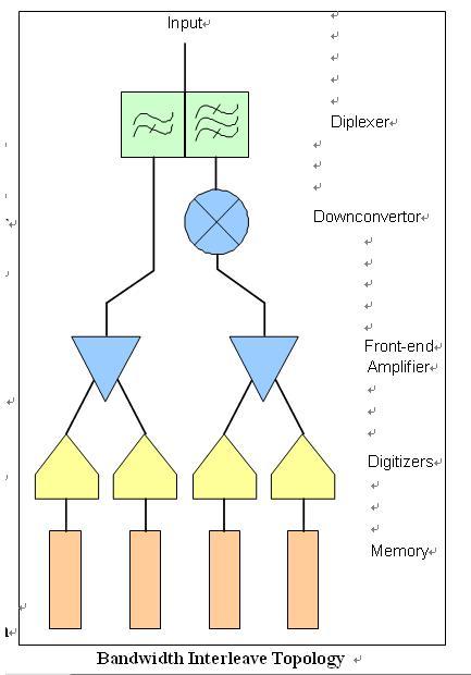 示波器中的DBI技术
