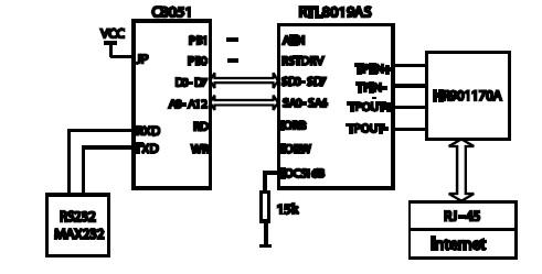 MCS-51单片机实现与Internet 的交互