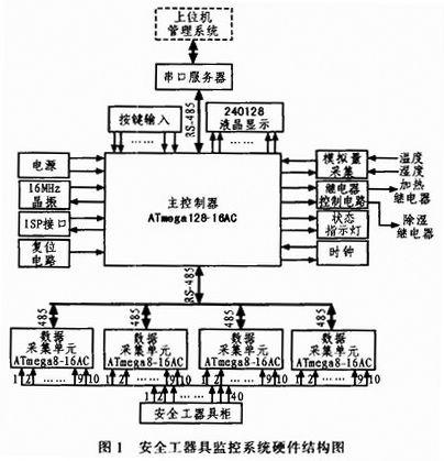 基于AVR单片机的安全工器具监控系统的实现