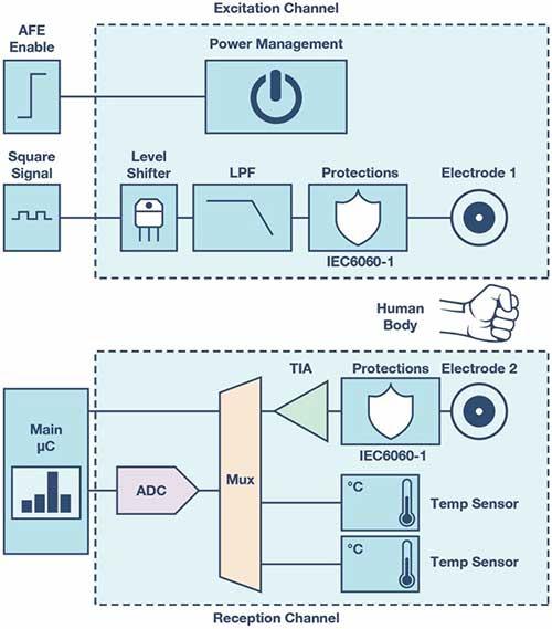 皮肤电活动测量系统的设计、开发与评估