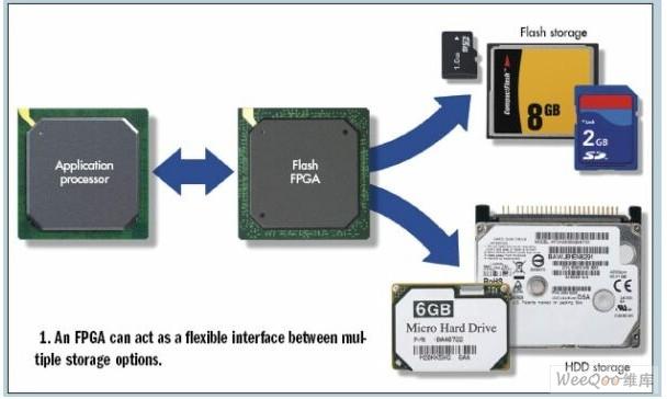 如何在便携式应用中充分发挥FPGA的优势