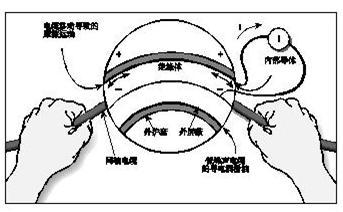 小电流测量摩擦效应