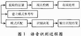 基于AVR单片机的语音识别系统设计方案