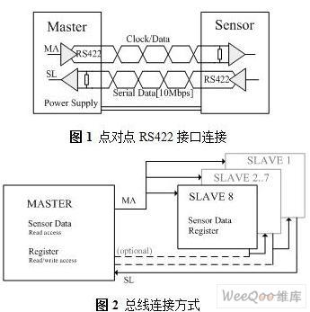 基于FPGA的BiSS协议光电编码器通信模块设计