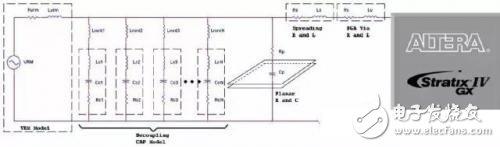 如何权衡PCB的电源分配网络设计