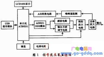 便携式信号发生装置和便携式信号检测装置组成的系统设计