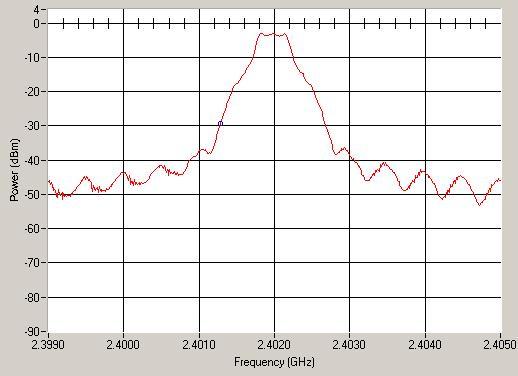 蓝牙EDR射频测试(七)