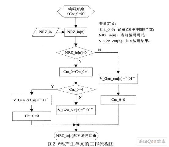 基于EDA技术的HDB3编码器的设计与实现