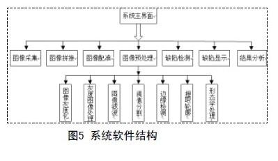 基于图像处理的PCB自动检测系统的设计与研究(二)