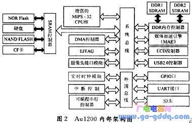 基于AMDAlchemyAu1200嵌入式处理器的媒体播放器设计