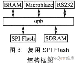 FPGA中SPI复用配置的编程方法