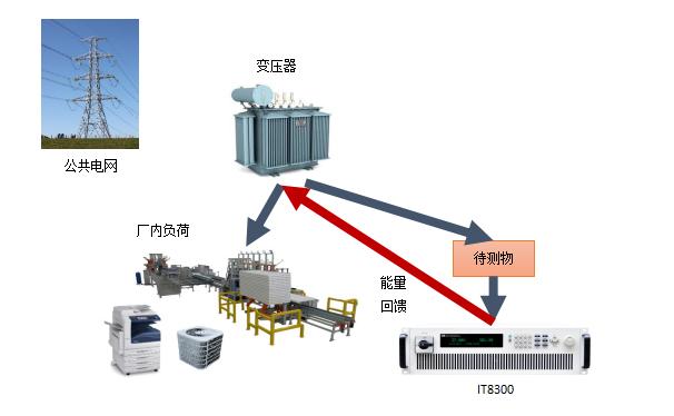 为何IT8300给电源测试系统提供了最佳方案?