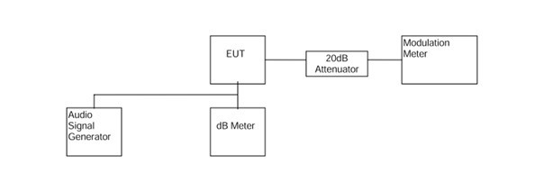 民用对讲机FCC认证中RF测试解读