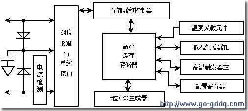 数字温度传感器DS18B20资料