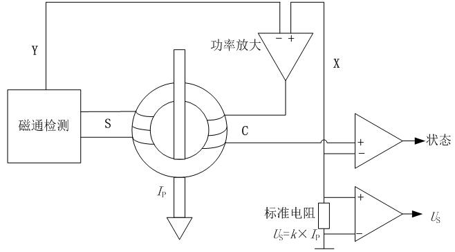 多功能电阻测试仪校准系统设计