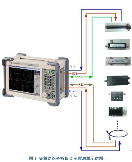 矢量网络分析仪在移动网络建设和维护中的应用