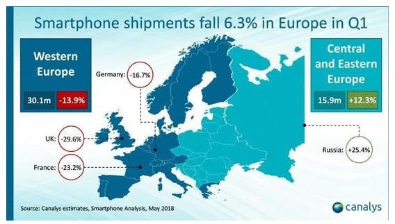 逆流而上!欧洲智能手机出货量历史性下降,华为反而增长40%