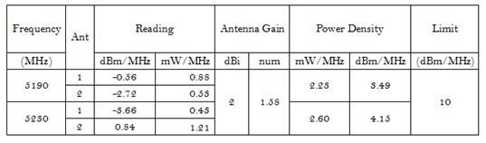5.8GHz无线产品认证中常见的射频测试项目