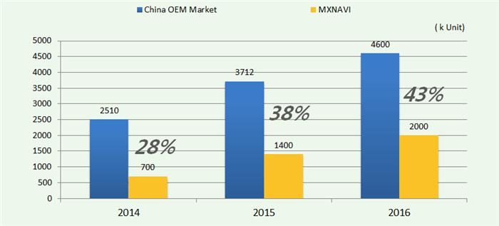 前装车载导航市场发展空间巨大 供应商压力倍增