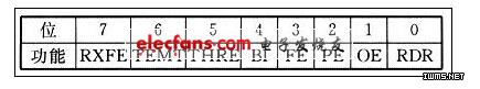 移动嵌入ARM7串口9位方式编程技术