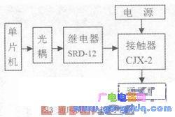 基于STC89C52单片机的通风机和加热器自动控制装置设计