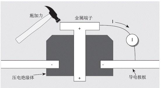 电流测量中引起误差电流的原因解析