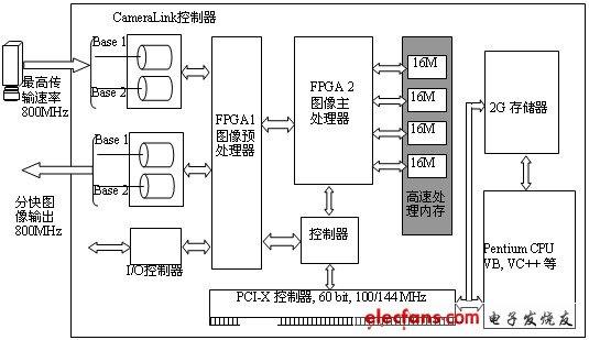 高速检测系统的架构图解