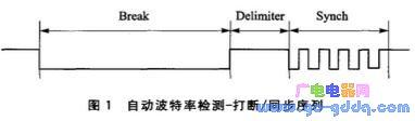 单片机MSP430精准配置高速串口波特率的方法