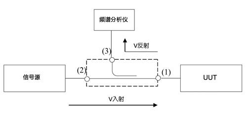 射频及微波校准源测量法