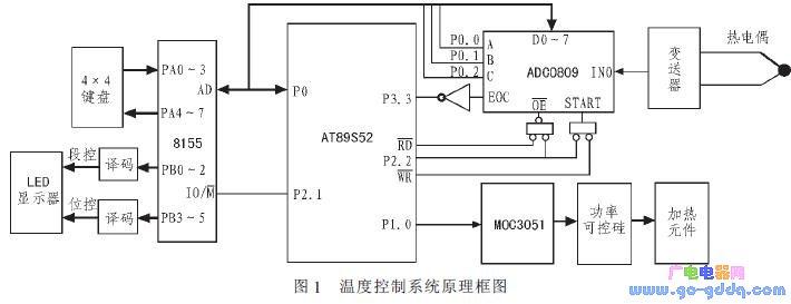 基于AT89S52单片机为控制核心的双模糊温度控制器设计