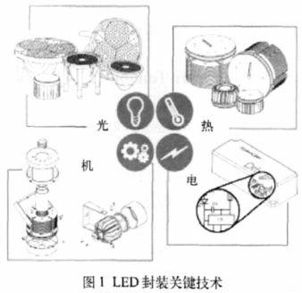 色温可调LED的封装及性能测试