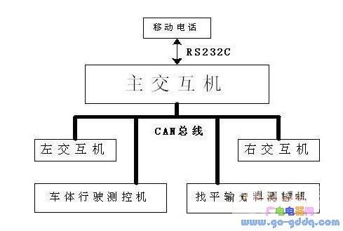基于C164单片机的自动摊铺机中分布式控制系统的实现