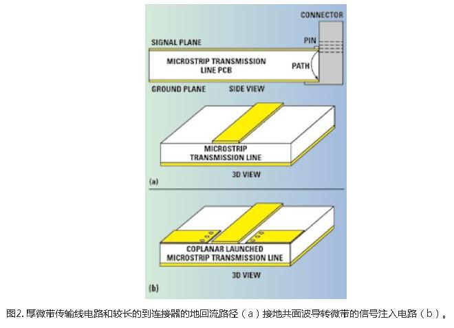 射频/微波PCB的信号注入方法