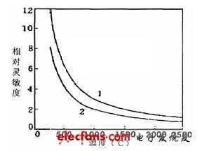 消耗型光纤高温测量仪的设计