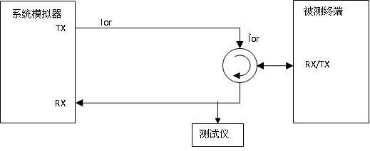 2GHz WCDMA终端设备常见射频测试项目(一)