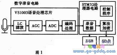 基于STM32的加密录音笔设计分析