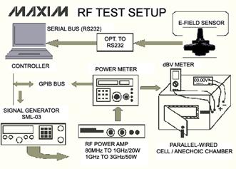 RF抗干扰能力测试装置