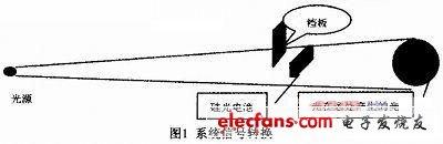 光电传感器对金属丝杨氏模量测量方法