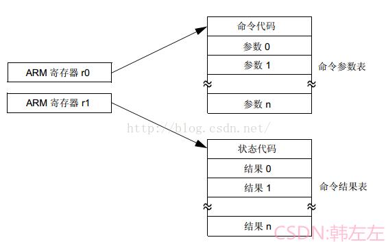 ARM7 LPC2378 远程升级----IAP函数