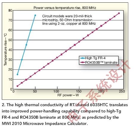 热设计从优化电路板开始