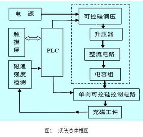 基于PLC和HMI控制并集充磁和磁通检测的充磁机设计