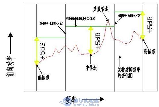 TD-SCDMA空间辐射性能测试及限值介绍