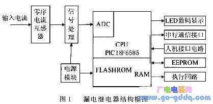 基于PIC18F6585的智能型漏电继电器的设计