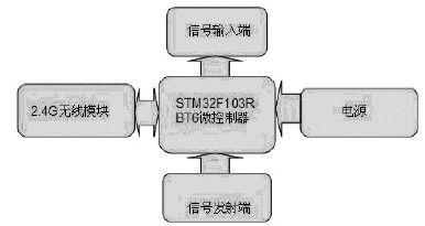 基于STM32单片机的雷管电子保险装置设计