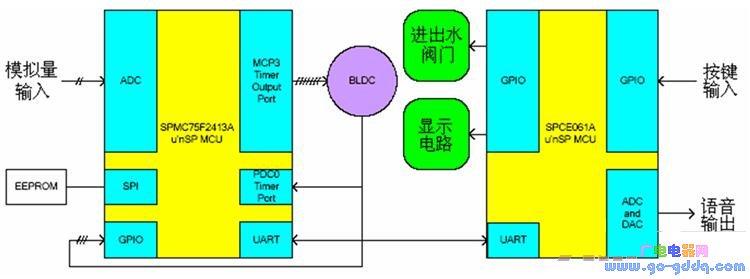 基于PMC75F2413A和SPCE061A的直流��l洗衣�C的控制系�y�O�