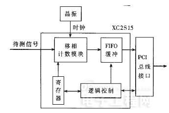 FPGA在高精度脉宽测量系统中的应用