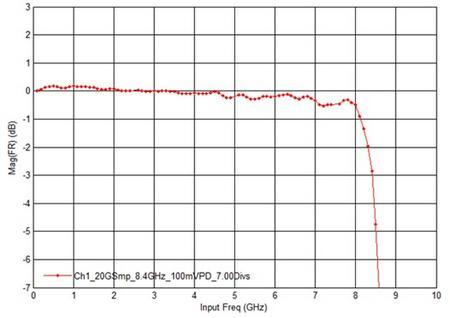 示波器的幅度精度和相位噪声--示波器的射频指标连载(3)