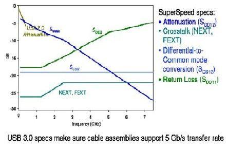 USB 3.0一致性测试方法