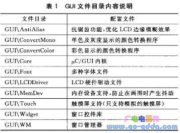 基于STM32平台的μC/OS-II上的μC/GUI移植过程