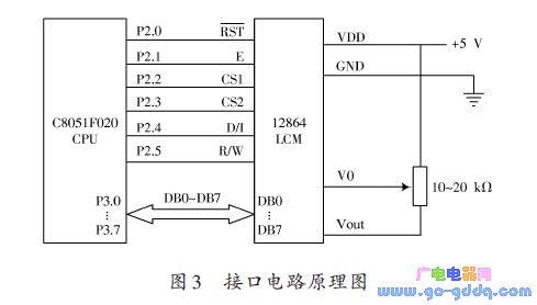 C8051F020在液晶显示控制系统中的应用研究